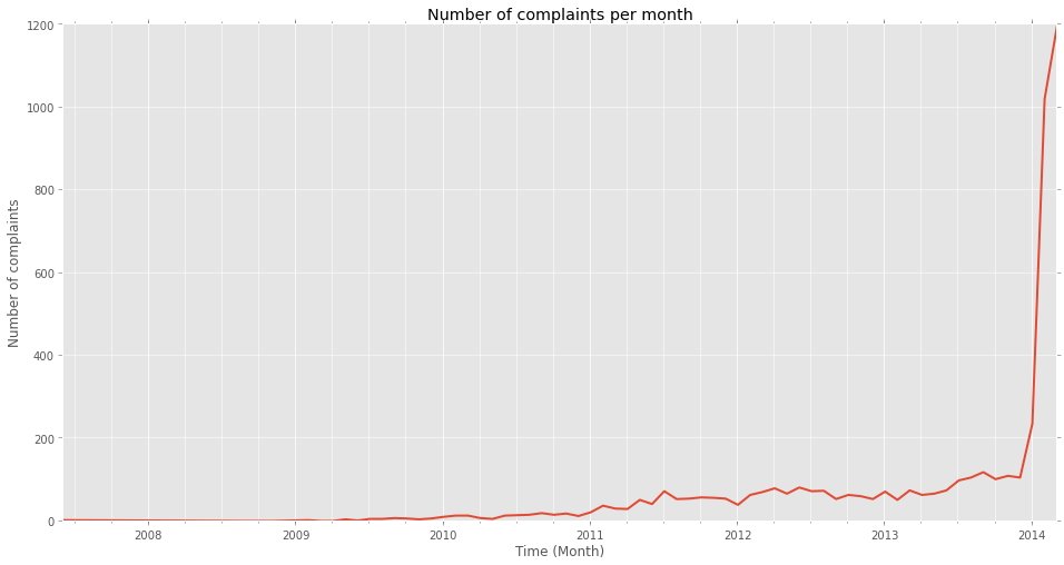 IRS Phone Scam: Complaints per Month